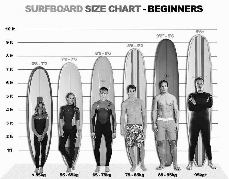 Learning to surf beginners surfboard size chart